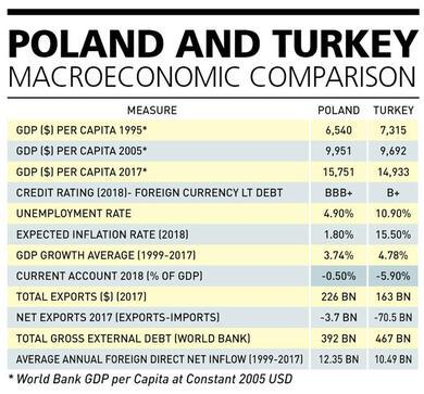 The economic rise of Poland and lessons for Turkey: Analysis
