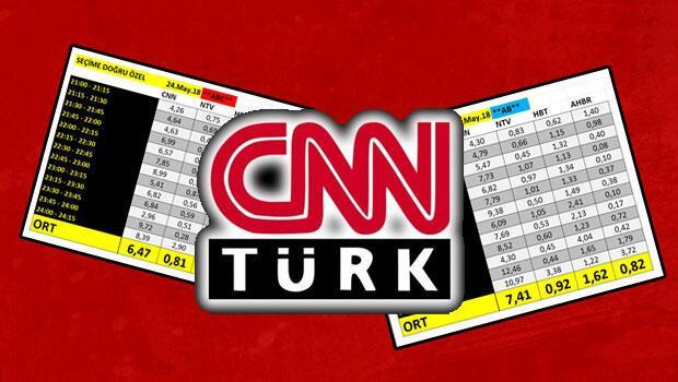 Reyting sonuçlarına göre hem ABC'de hem de AB sıralamasında CNNTürk,