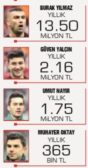 Beşiktaşta ikinci feda dönemi