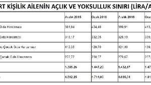 Türk-İş: Açlık sınırı 1,500 liraya, yoksulluk sınırı 5 bin liraya dayandı