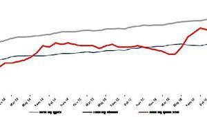 Betam: İşsizlikte artış devam ediyor