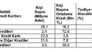 Toplam kredi stoku 1.8 trilyon lira