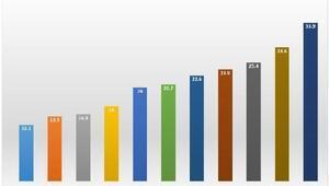 DİSK-AR: İşsizlik istikrarlı biçimde yükseliyor
