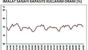 İmalat sanayi kapasite kullanımı Şubatta düştü