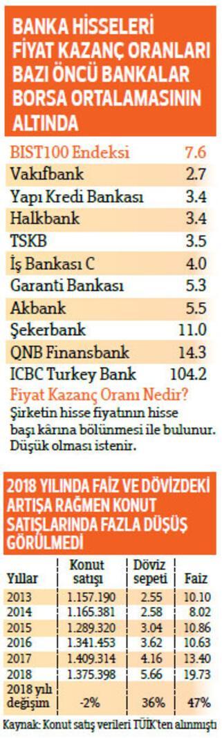 Borsada banka yükselişi