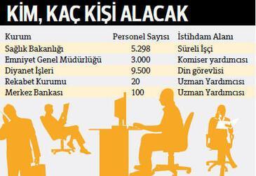 Kamu kurumları 100 bin kişiyi işe alacak