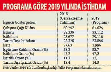 2019'da 439 bin yeni istihdam