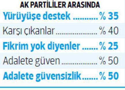 AK Partiden yürüyüş anketi