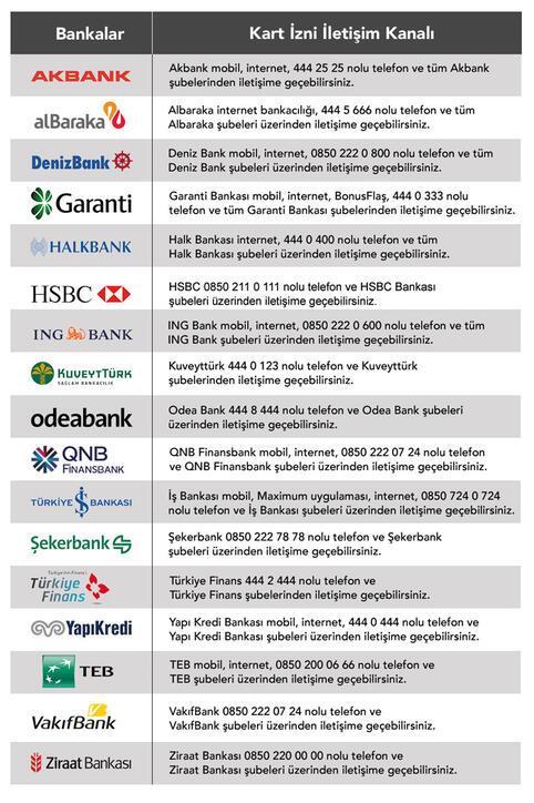 Yeni dönem için son günler Kredi kartı sahipleri dikkat Hemen bankanızı arayın...