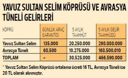 'Boğaz'a 5 ayda 615 milyon TL