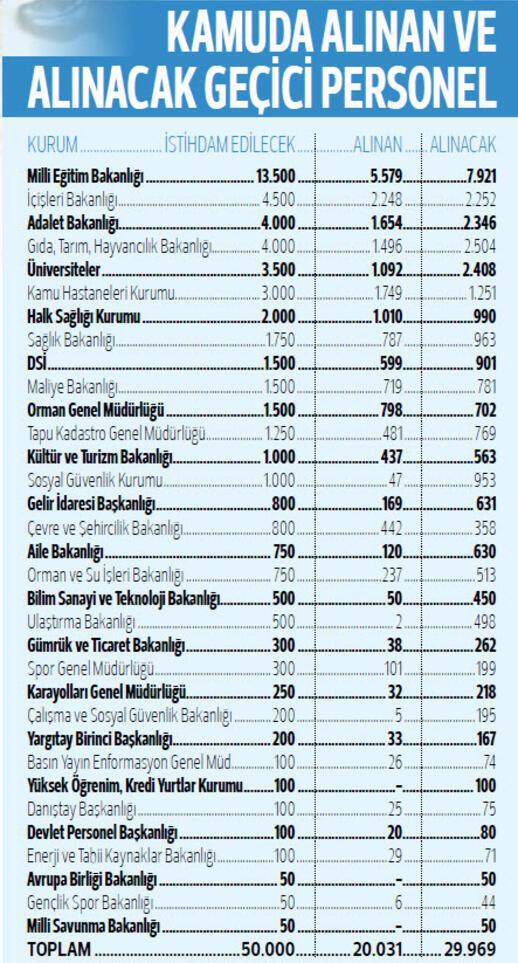 Kamuya 30 bin personel alınacak... İşte personel alımı branş dağılımı