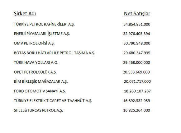 Fortune 500 Türkiyenin birincisi Tüpraş oldu