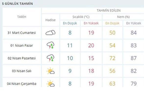 Meteorolojiden İstanbul uyarısı: Bugüne aldanmayın