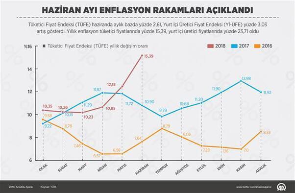 Son dakika... Enflasyon son 14 yılın en yüksek seviyesinde
