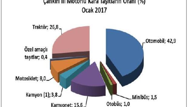 Çankırıda 49 bin 336 motorlu araç var