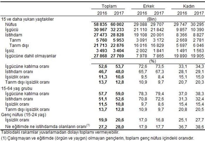 Son Dakika... Ağustos dönemi işsizlik rakamları açıklandı