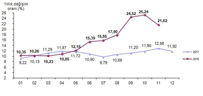 Son dakika... Kasım ayı enflasyon rakamları açıklandı
