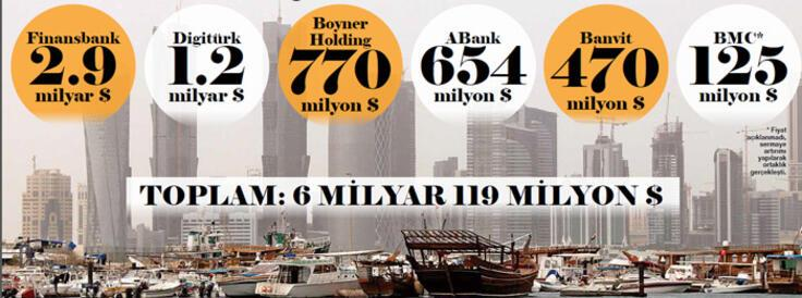 Aquí está la inversión de Qatar en Turquía
