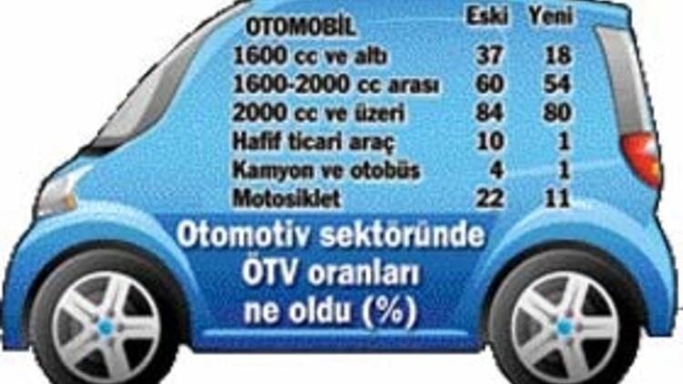 866930a3499fe Otomobil yüzde 14 ucuzladı, fiyatlar 10 yıl geriye gitti - Sondakika ...