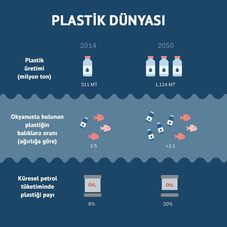 Okyanuslarda 2050 yılında balıktan daha çok plastik olacak