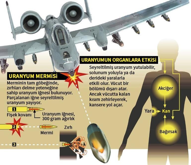 Pentagon Suriye'de zehirli uranyum mermisi kullandı