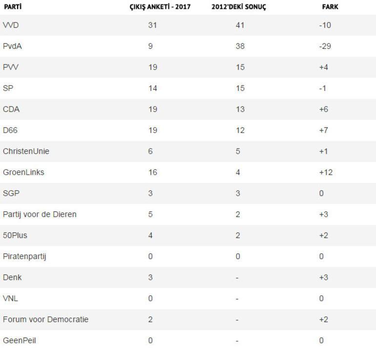 Son dakika... Hollanda seçim sonuçları belli oluyor