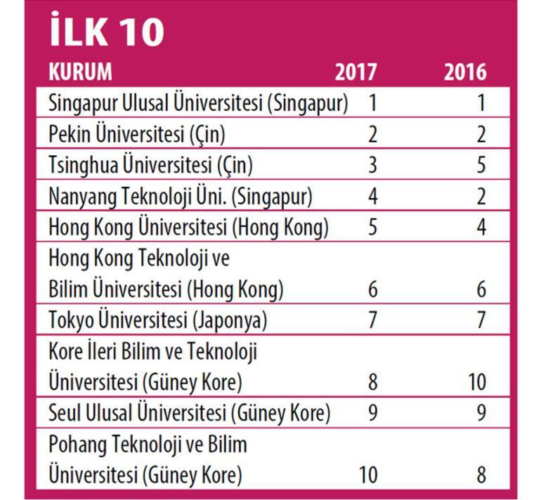 Asya'nın en iyilerinde 17 Türk üniversitesi