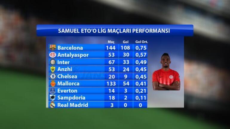 Barcelonadan sonra en iyi Samuel Etoo