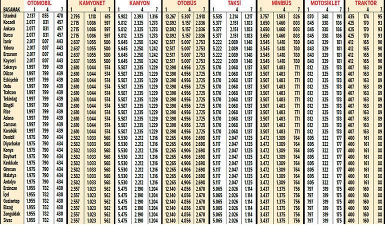 En düşük prim 421 lira o da Kilis'te