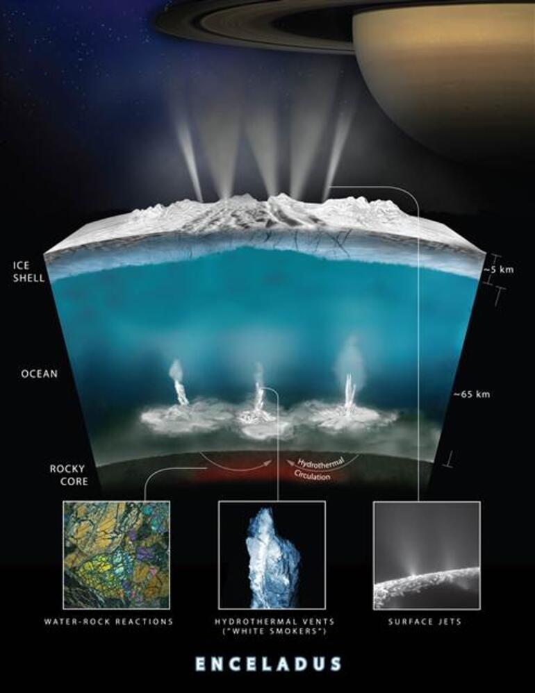 NASA açıkladı... Canlı yaşam olabilir mi
