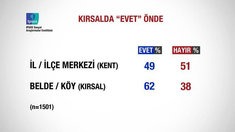 İşte referandum sonrası ilk anket