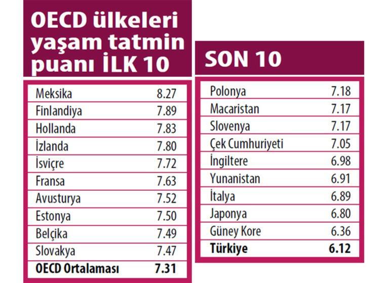 OECD PISA 2015 'Öğrenci Refahı' raporu: Mutsuzlukta ilk sıradayız