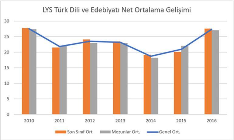 Türk dili ve edebiyatı sınavında başarı arttı