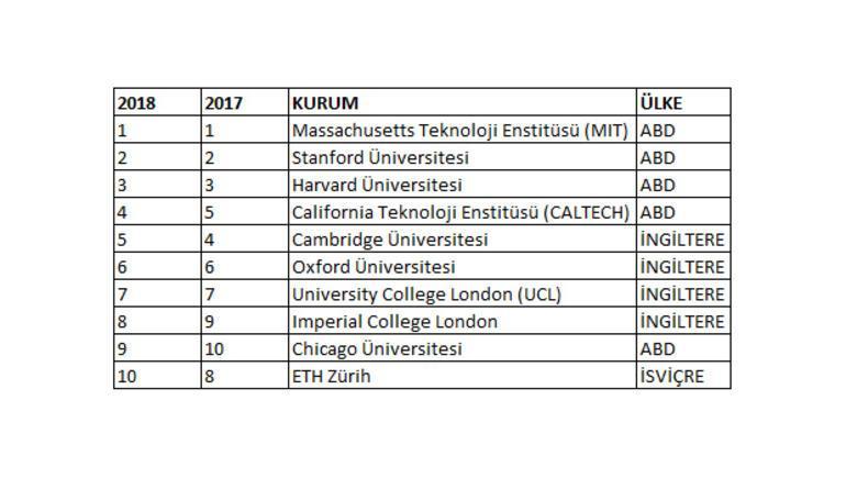 11 Türk üniversitesi yer aldı