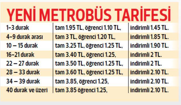İstanbul'da toplu taşımaya yüzde 13 zam
