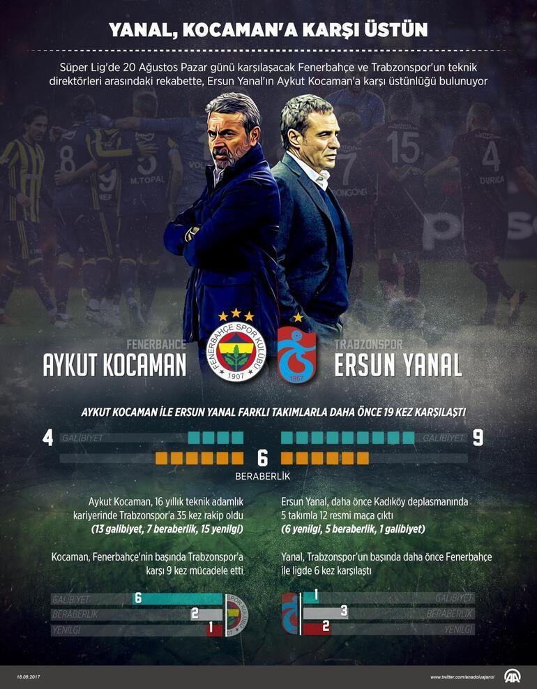 Fenerbahçe Trabzonspor maçı ne zaman saat kaçta