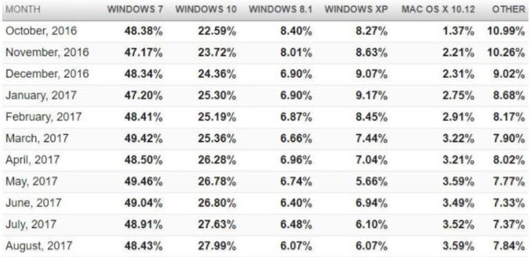 Windows 10 yükseliyor, Windows 7 düşüyor