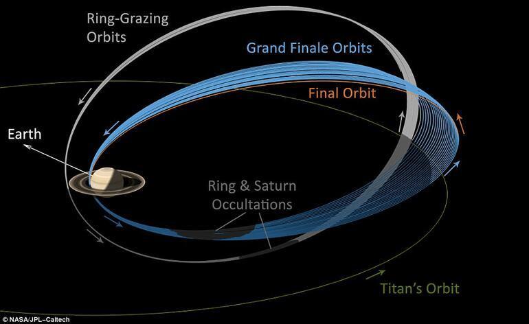 Cassini uzay aracı bugün Satürn gezegenine ölüm dalışı yaptı