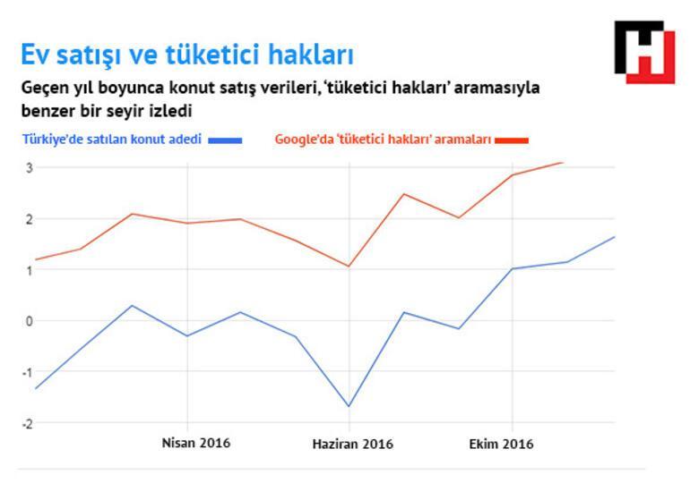 Google aramalarında Türkiyenin gizli portresi