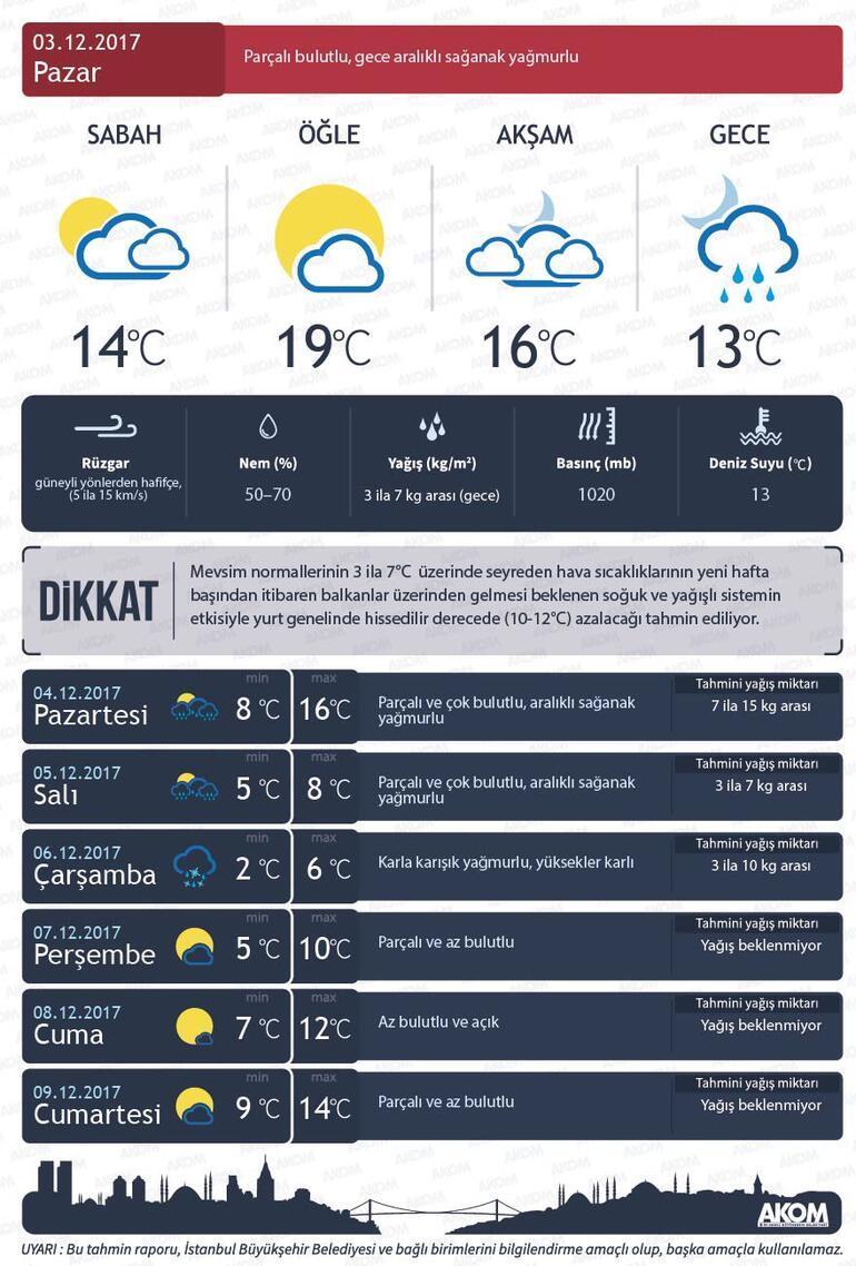 Meteorolojiden İstanbul için karla karışık yağmur uyarısı