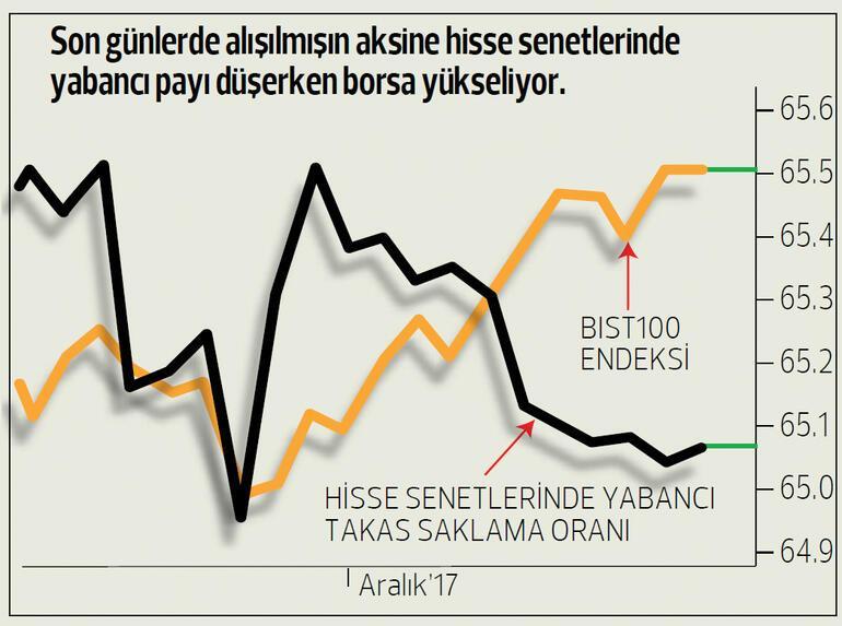 Piyasaların yüzü iyimser