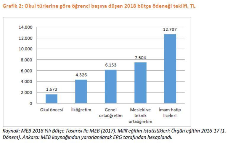 ERG'den MEB bütçesi değerlendirmesi: En fazla kaynak meslek liselerine