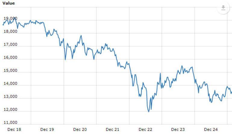 Bitcoin ne kadar Düştükçe düşüyor