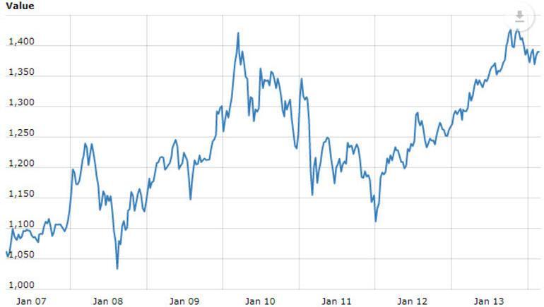 Ethereum rekor kırdı, fiyatlar uçtu