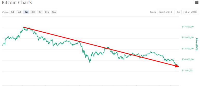 Resmen eridi Kayıp 20 milyar dolar... Bitcoin çöktü