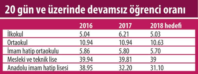 MEB 2018 hedeflerini açıkladı... 340 bin öğrenciye özel okul teşviki