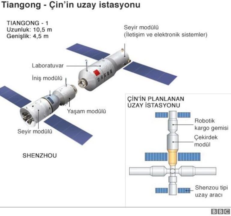 İstanbulu da tehdit eden Çin uzay istasyonu Tiangong-1 paramparça oldu
