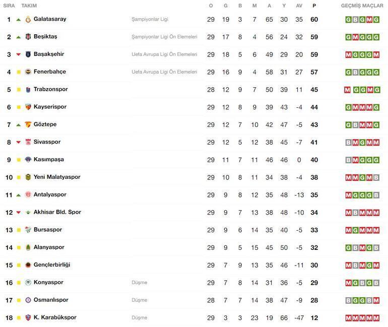 Süper Lig puan durumu ile yeni lider ilan edildi.. Günün maç sonuçları