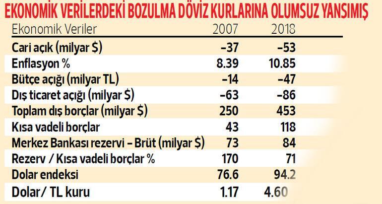 Enflasyon ve merkez bankası bekleniyor