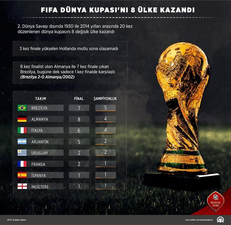 Dünya Kupası ne zaman başlıyor İşte 2018 Dünya Kupasına katılan ülkeler